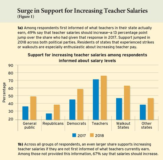 Support for teacher salaries