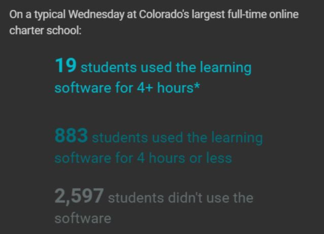 Online School Colorado graphic